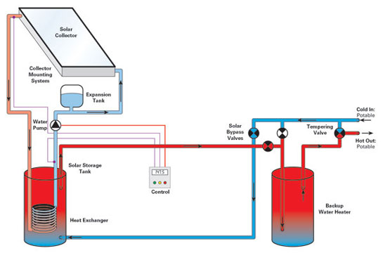 Diagram of how solar thermal works