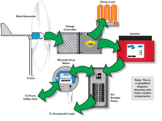 Diagram showing how a wind turbine works